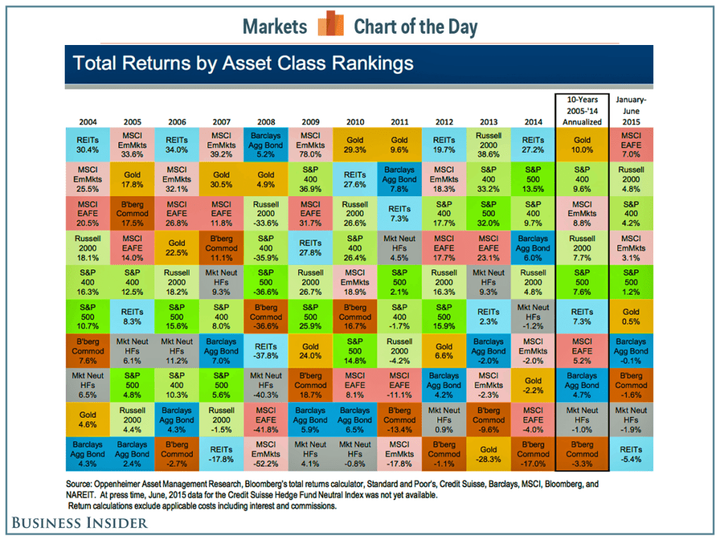 Total Returns by Asset Class