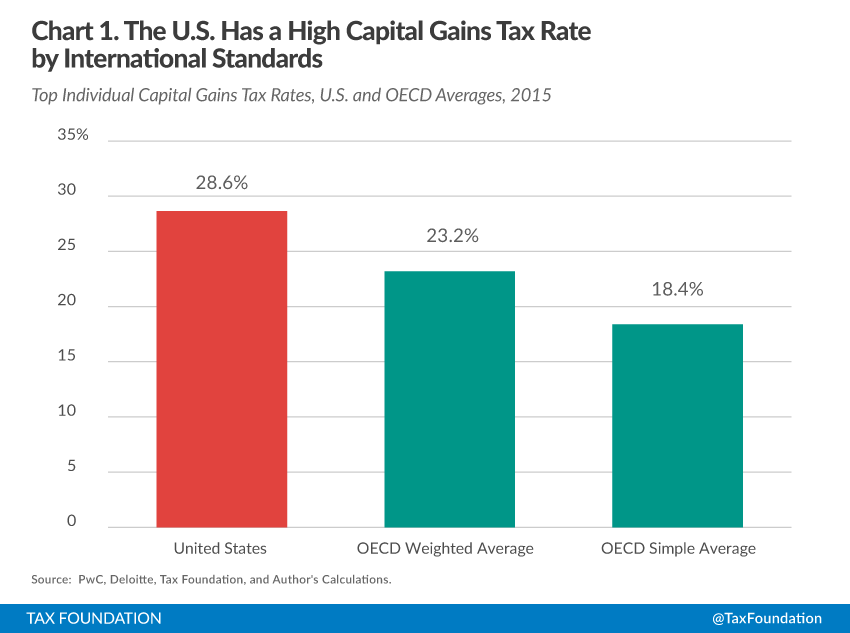 US Capital Gain Tax Rate 2015