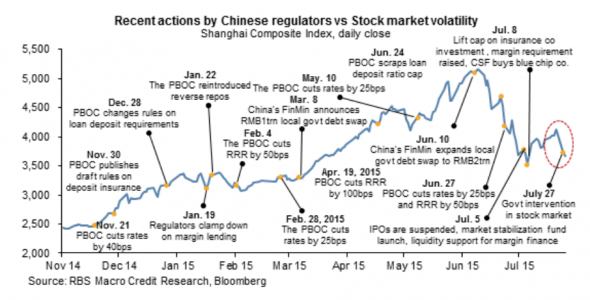China-stock-market-State-Interventions