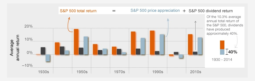 Dividends to total returns