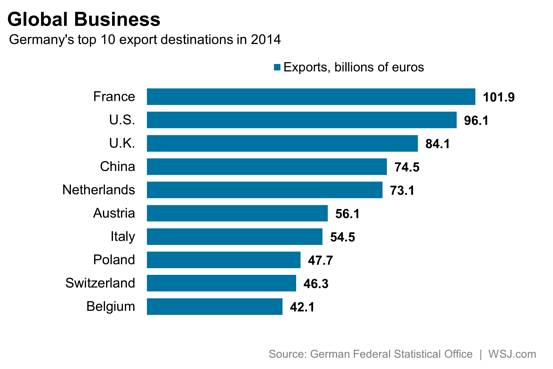 German export countries 2014
