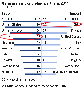 Germany - Trading Partners 2014