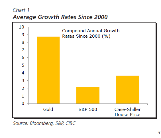 Gold Average Growth Rate