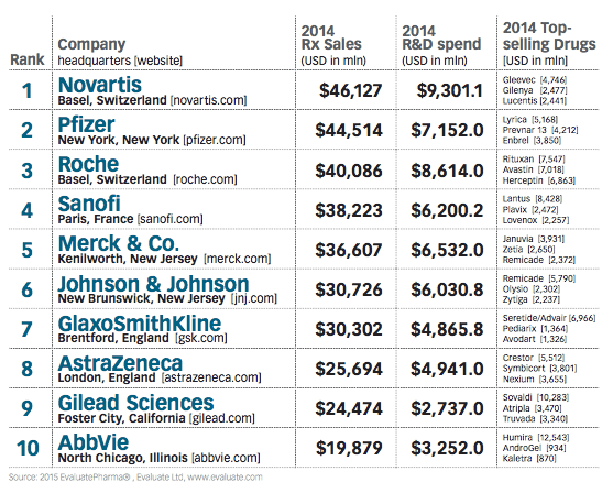 Top Pharma Cos list-1