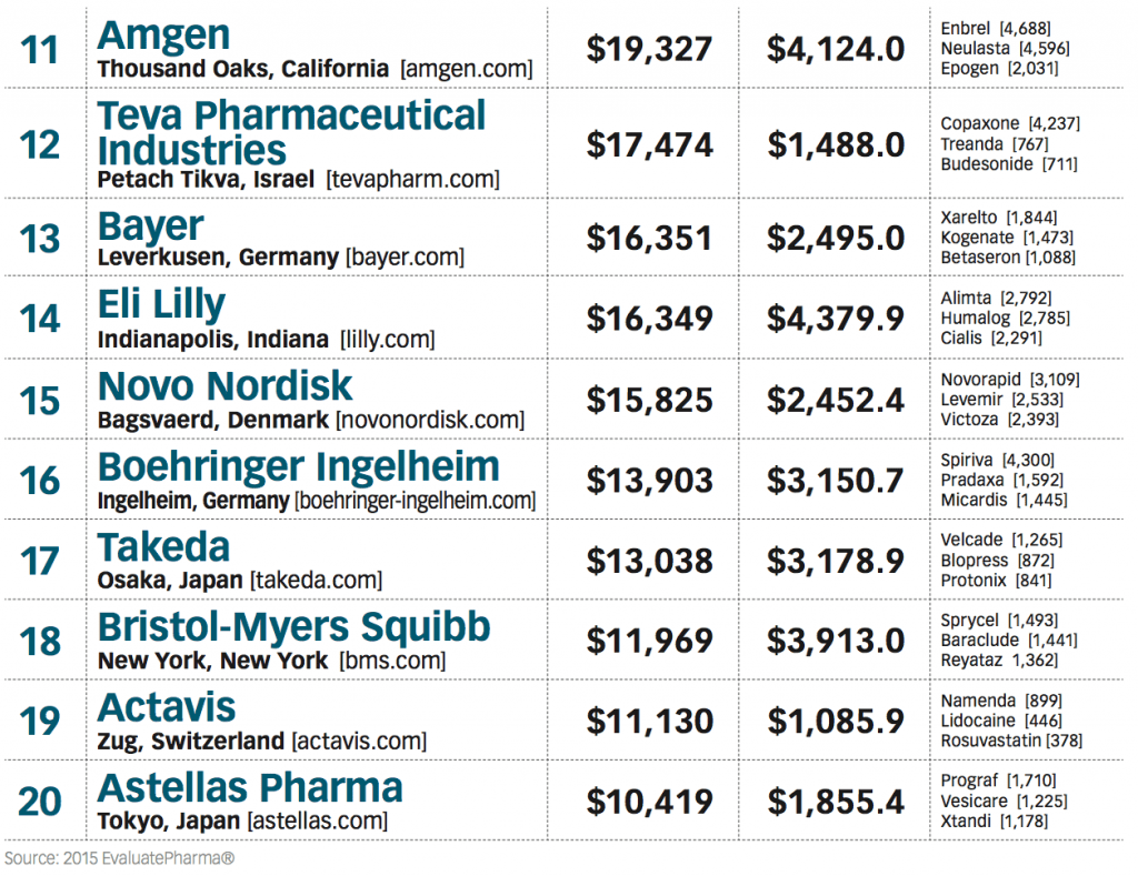 Top Pharma Cos list-2