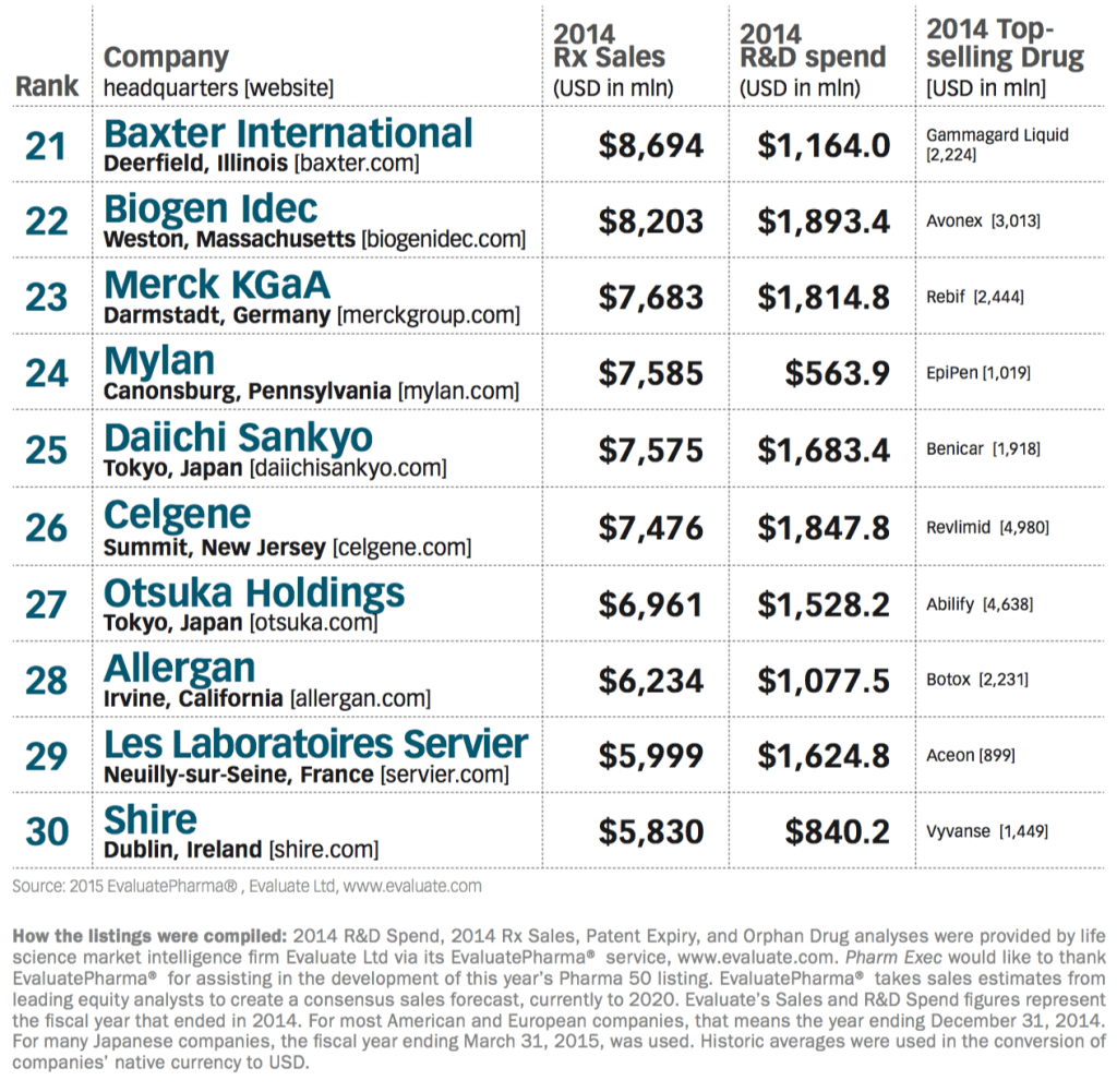 Top Pharma Cos list-3