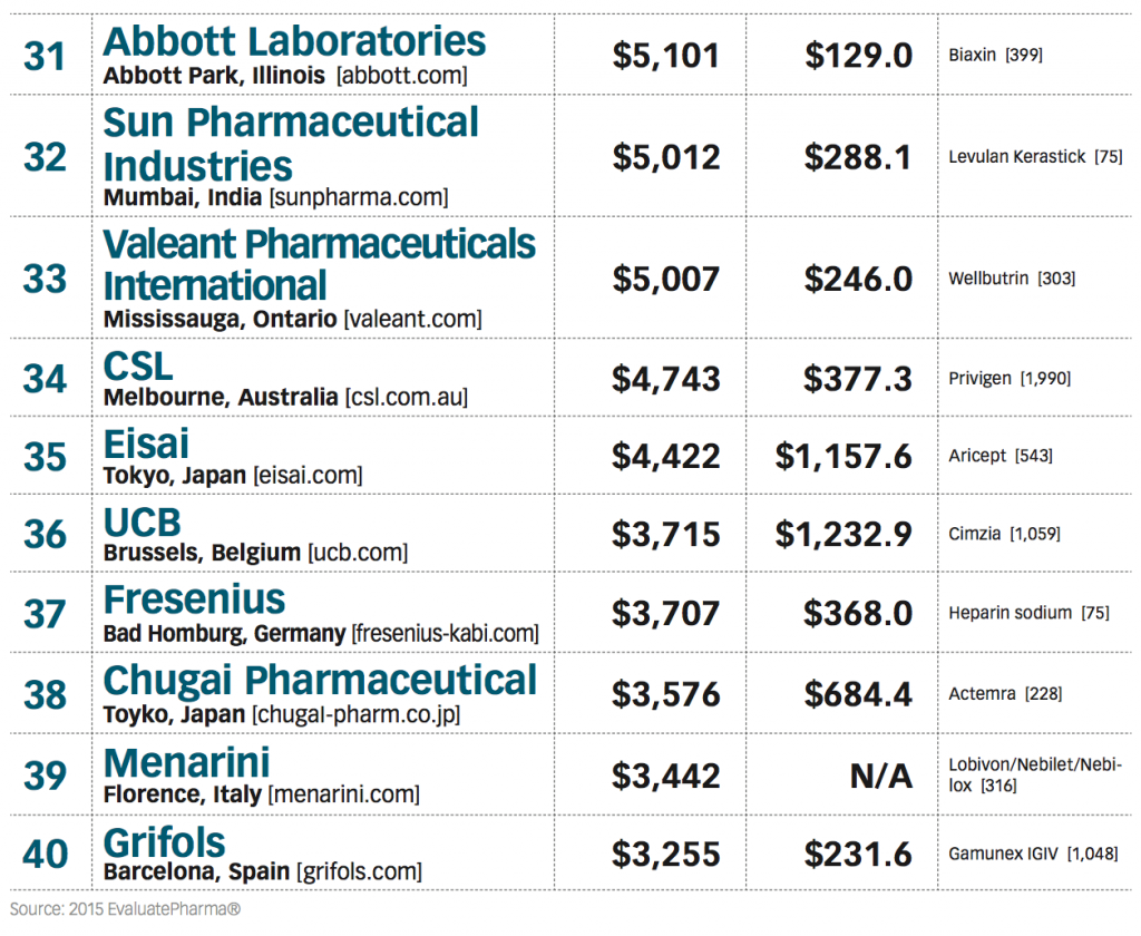 Top Pharma Cos list-4