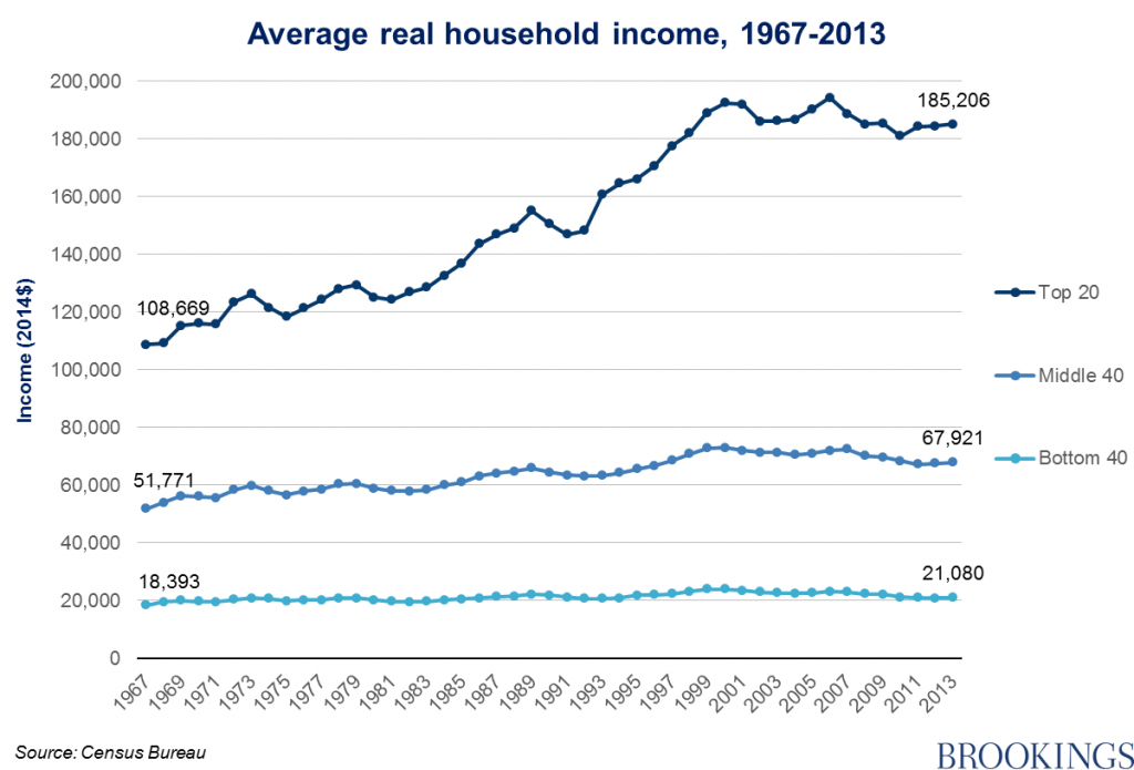 US Average Real Household Income 167-2013