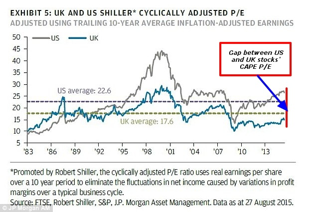 US and UK Stocks CAPE ratio