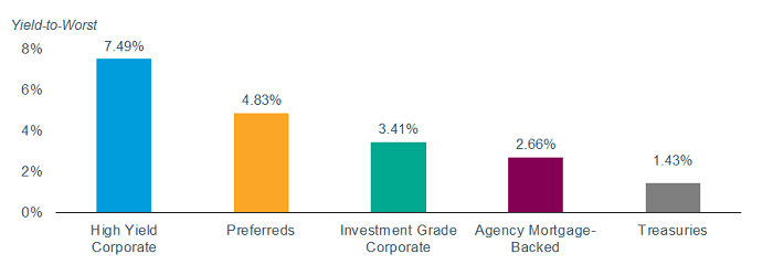 Preferred Stocks Return Comparison