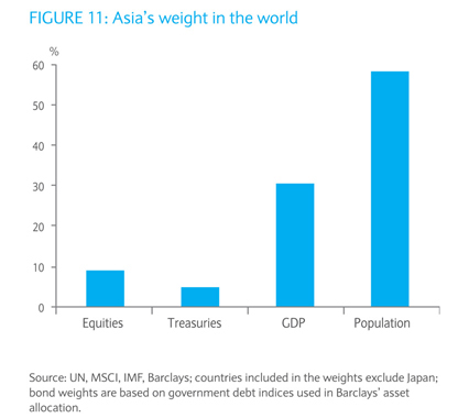 Asian Economy in World
