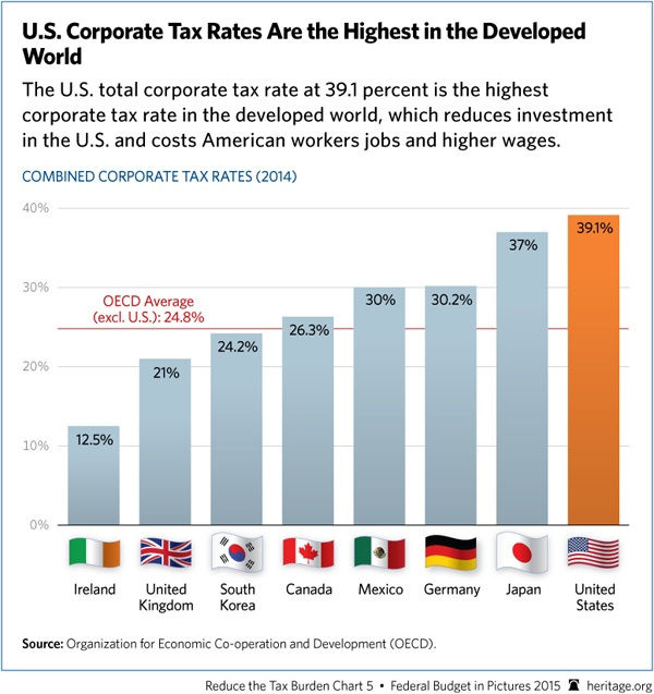 Global-Corporate-Tax-Rate-Comparison