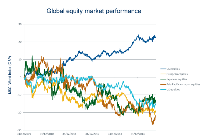 Global Stocks Returns Comparison