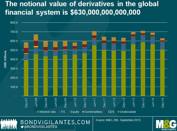 Notional Value of Global Derivatives