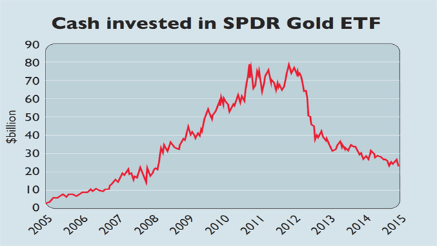 SPDR Gold ETF Cash Chart