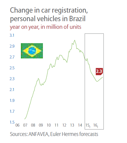 Brazil Car registration Change