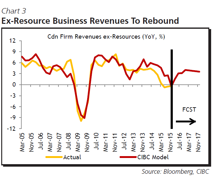 Canadian Firms Revenues Chart