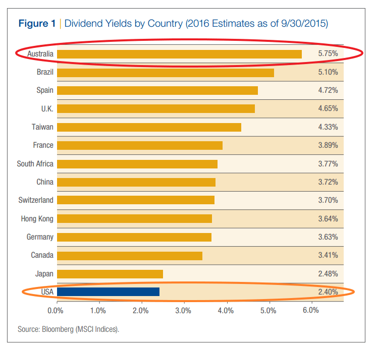 Dividend Yields by Country 2015