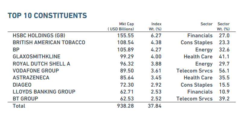 MSCI UK-Top 10 Components