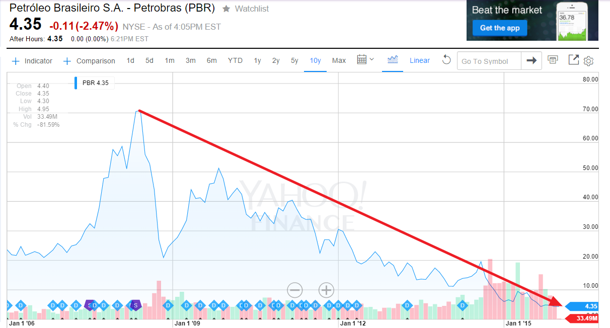 PBR 10 Year Return