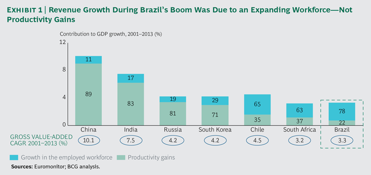 Productivity Gains between Emerging Countries