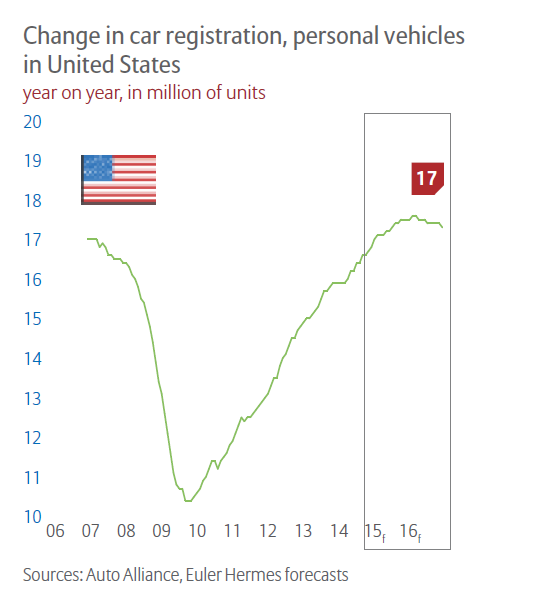 USA Car registration Change