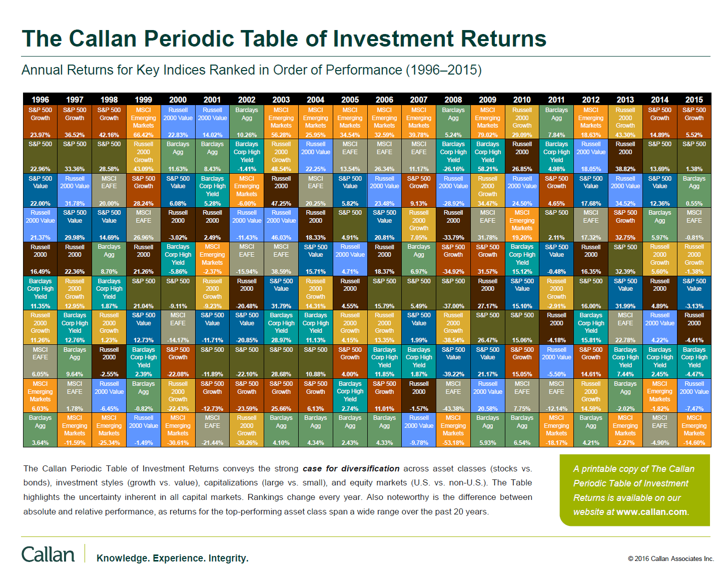 Callan Periodic Table of Investment Returns 2015