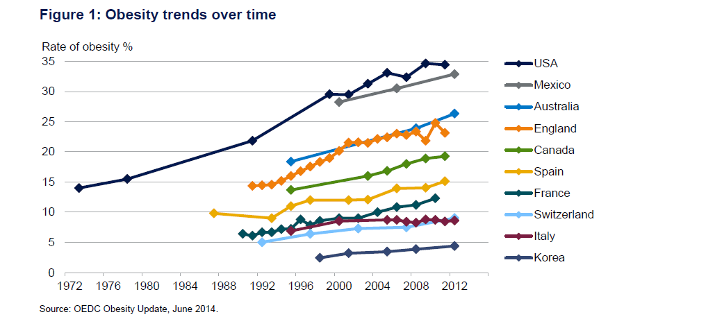 Obesity Trends Over Time
