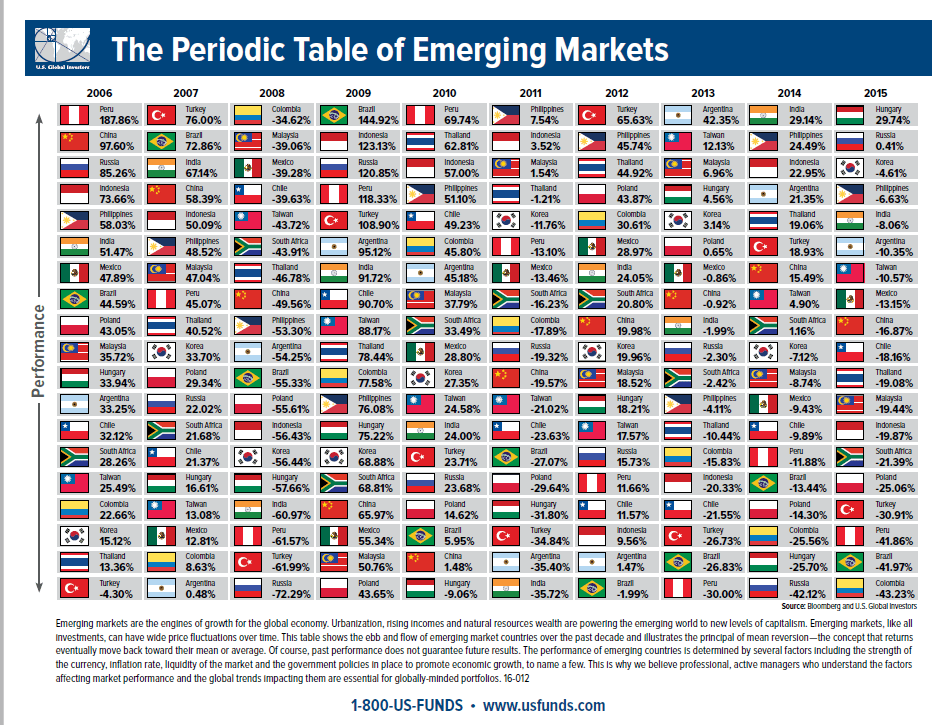 Periodic-Table-Emerging-Countries-2016