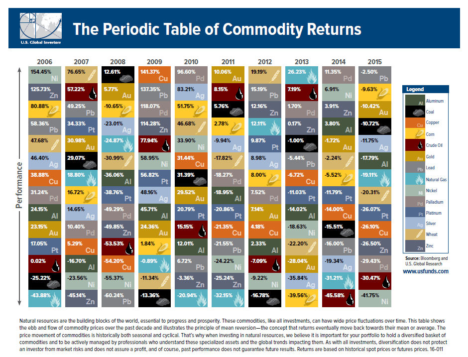 Periodic-Table-of-Commodities-2015
