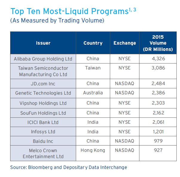 Ten Most Liquid Programs-Asia
