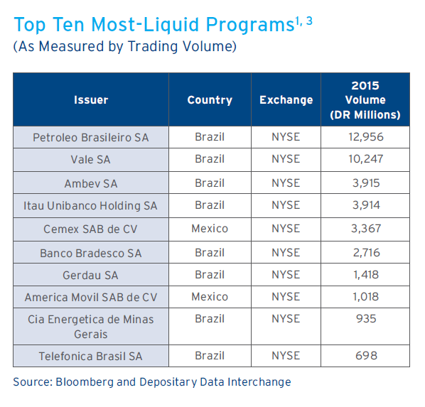 Ten Most Liquid Programs-Latin America