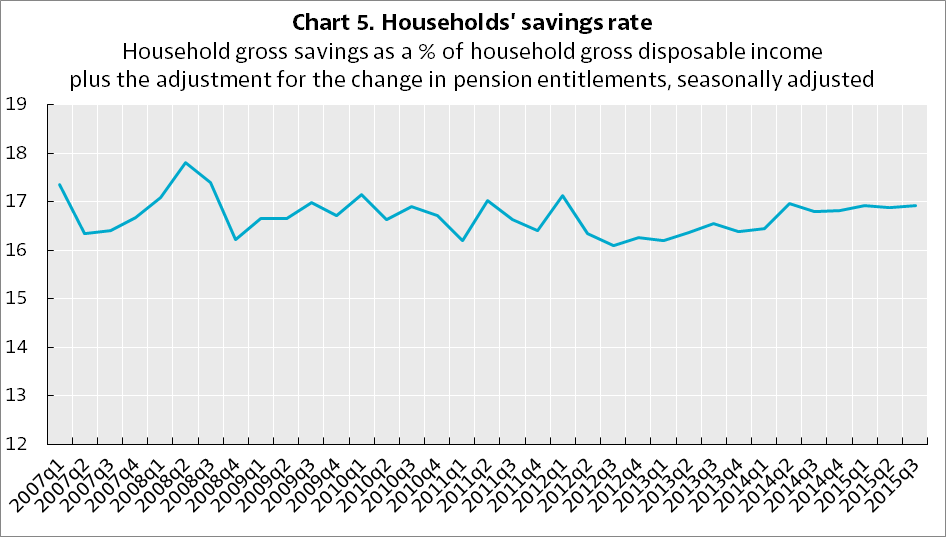 Germany Household Savings Rate
