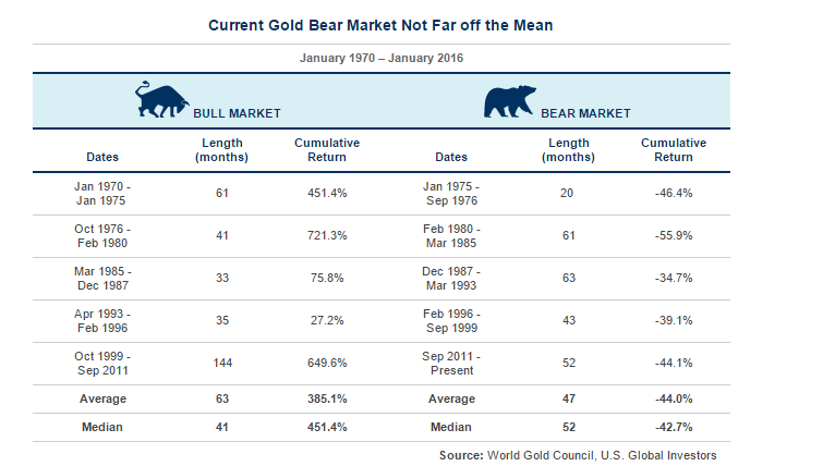 Gold Bull and Bear Markets