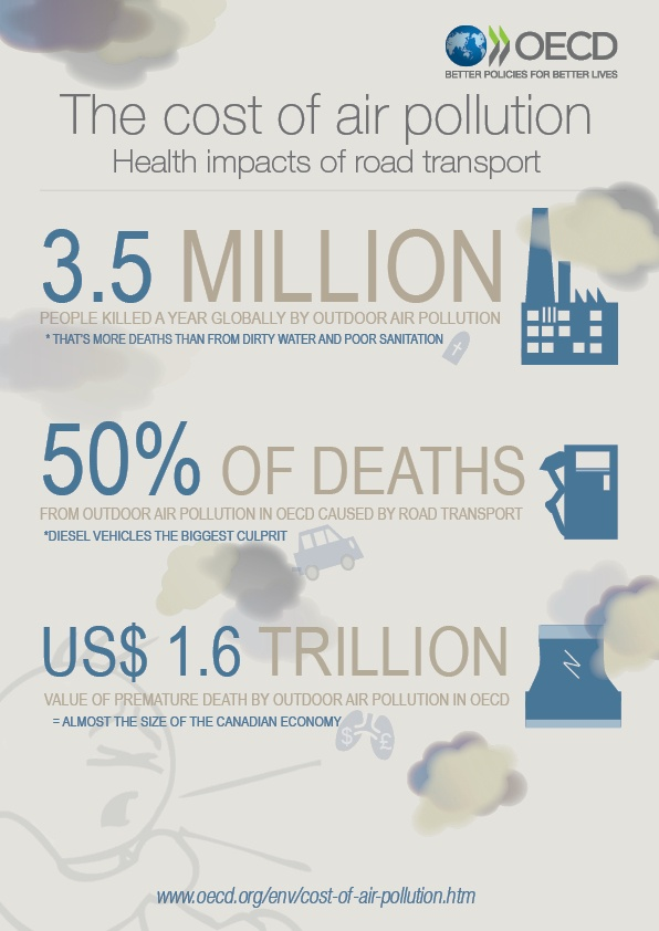 Infographic Cost of air pollution