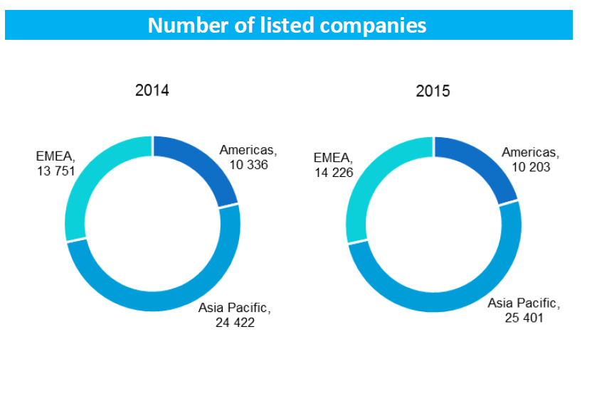 Number of Listed Companies Chart