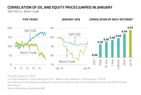 Oil and Stock Prices Correlation