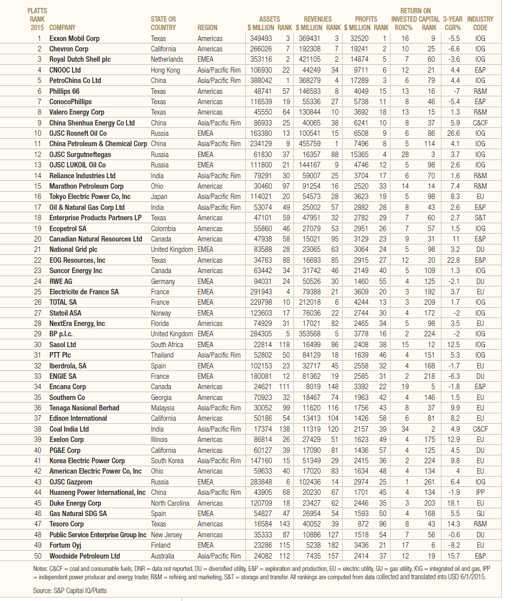 Platts Top 250 Energy Companies for 2015-Page 1