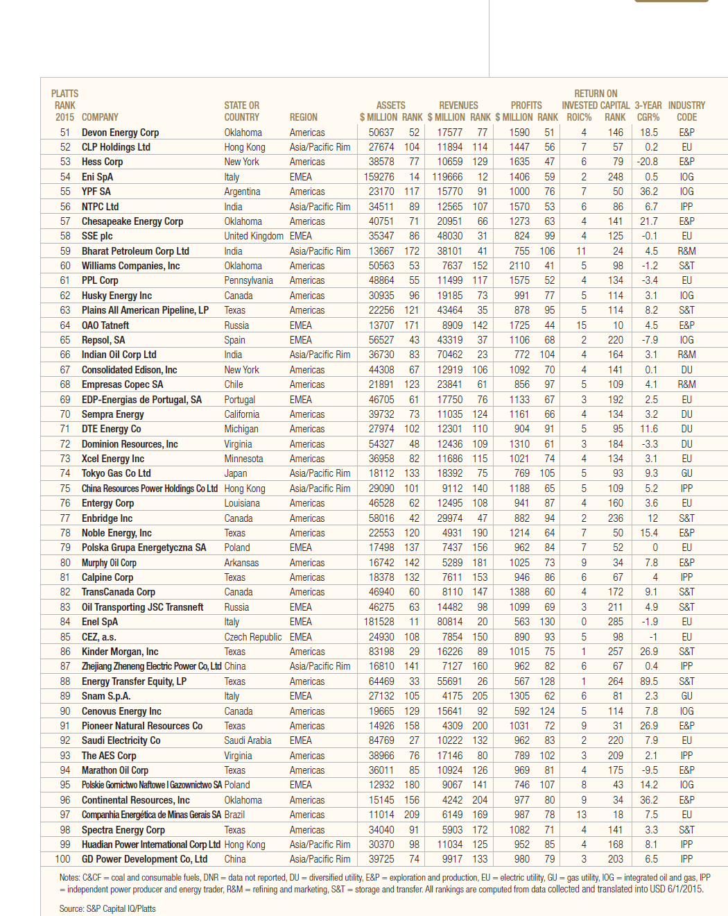 Platts Top 250 Energy Companies for 2015-Page 2