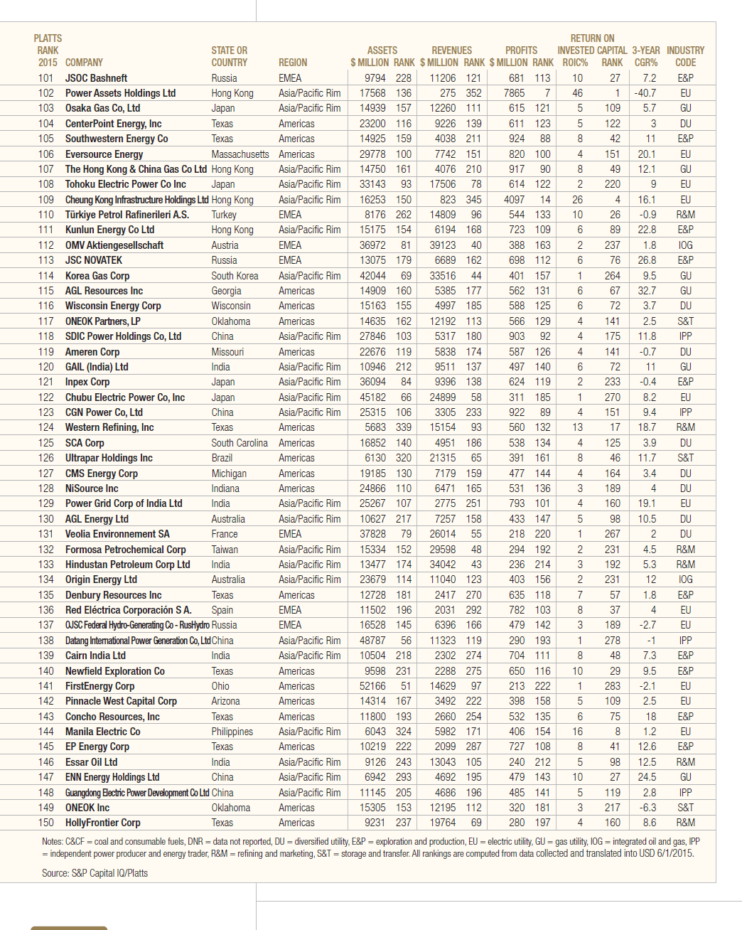 Platts Top 250 Energy Companies for 2015-Page 3