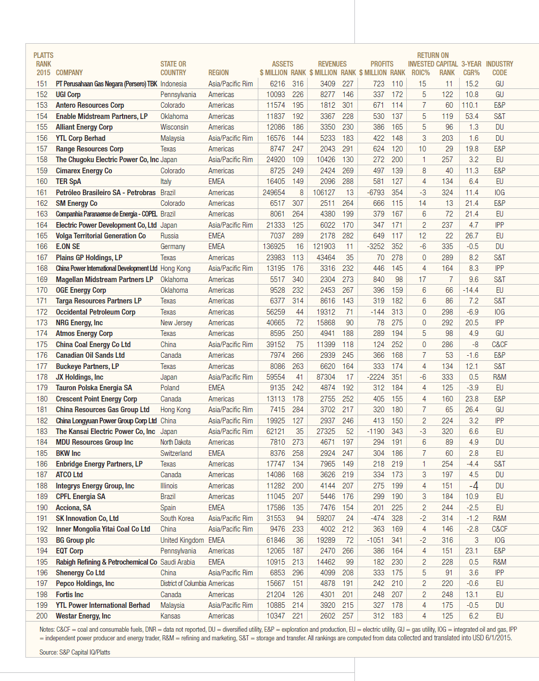 Platts Top 250 Energy Companies for 2015-Page 4