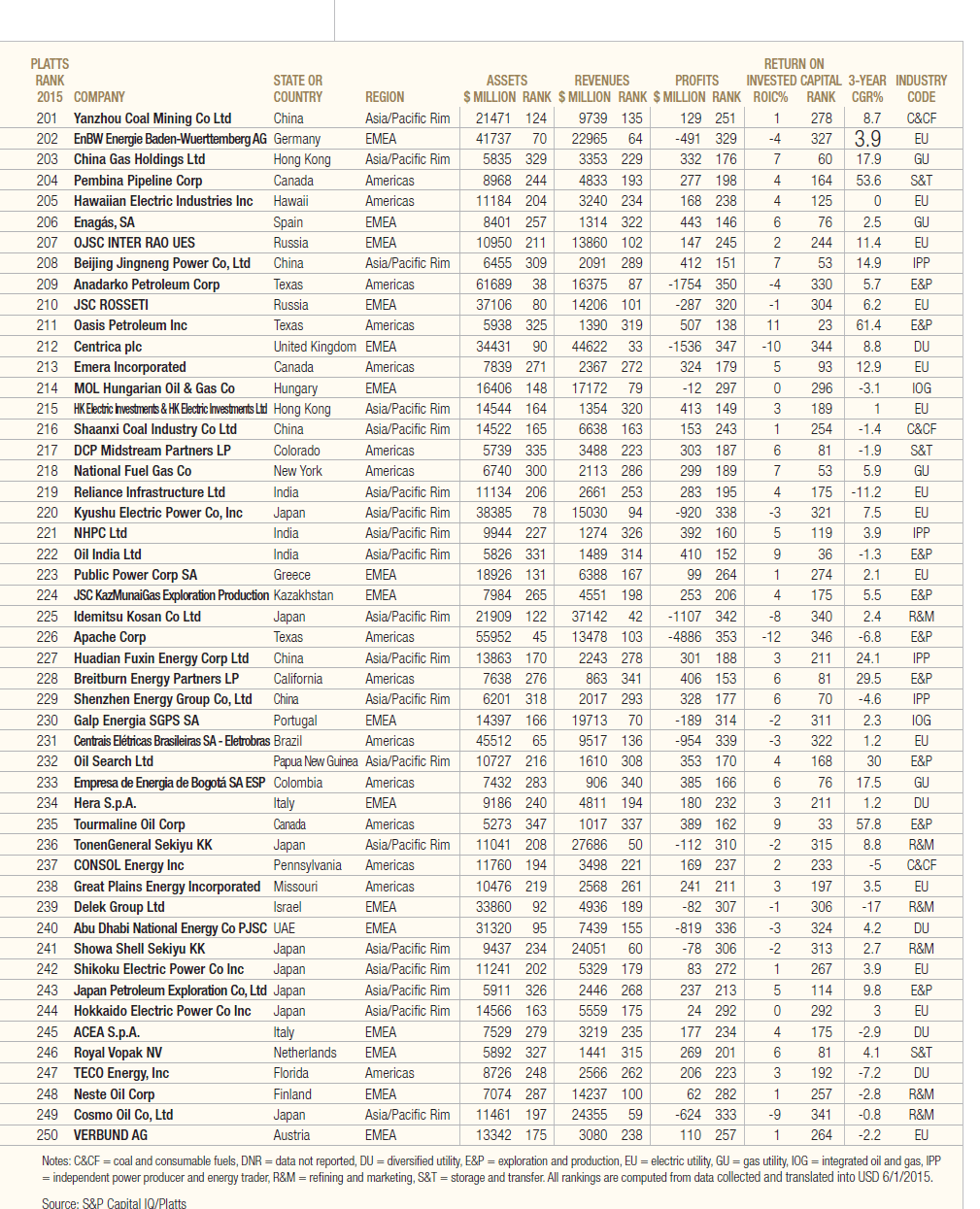 Platts Top 250 Energy Companies for 2015-Page 5