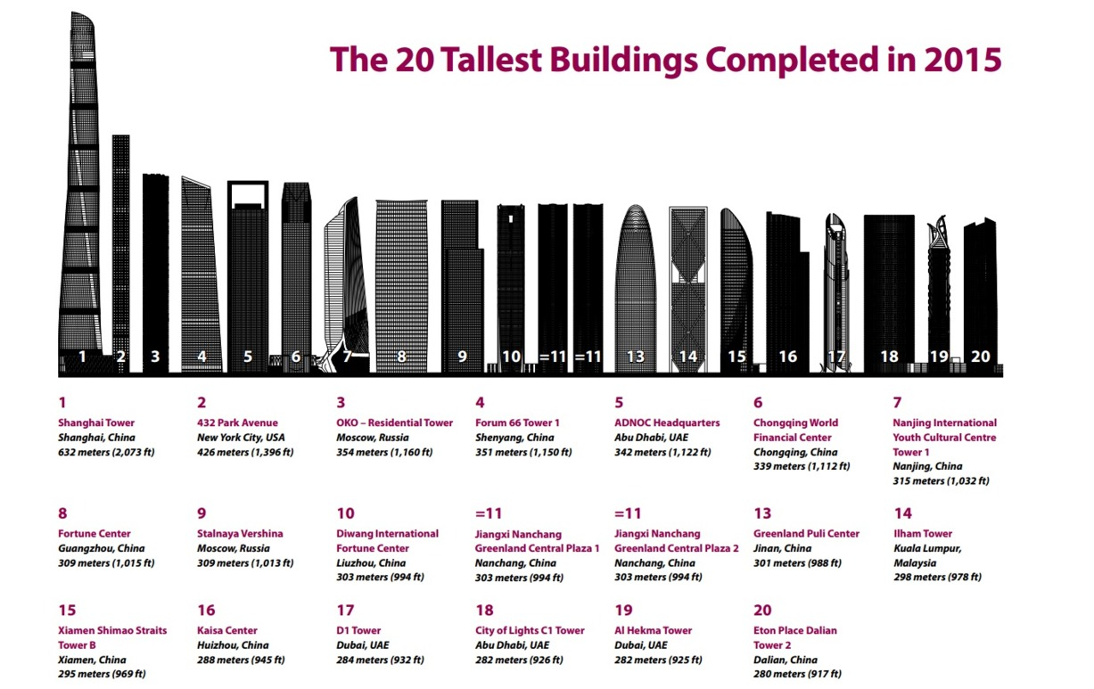 Tallest Towers Built-2015