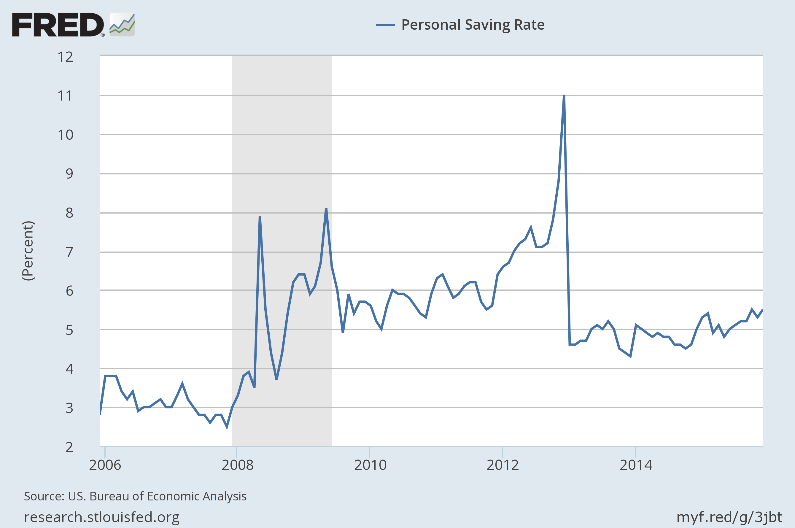 US Personal Saings Rate
