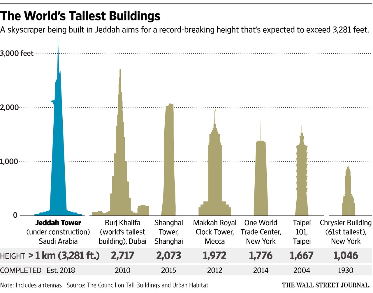 Worlds Tallest Buildings