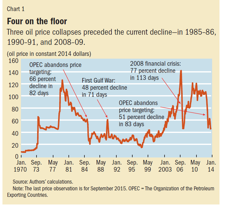 Past Oil price Collapses