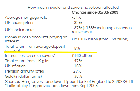 QE Impact on Savers
