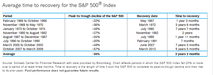 SP 500 Recovery Period