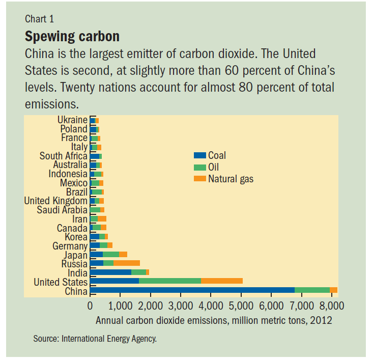 Top 20 Carbon Emission Contries