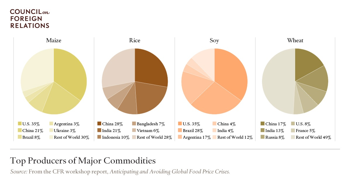 Top Producers of Major Commodities